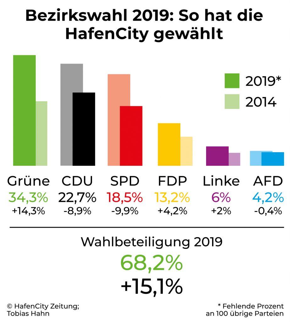 Infografik: ©HafenCity Zeitung, Tobias Hahn