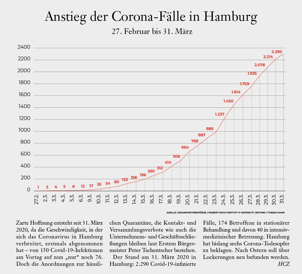 @ Illustrationsgrafik: HafenCity Zeitung, Tobias Hahn. Quellen: Gesundheitsbehörde HH & Robert-Koch-Institut