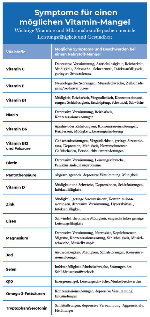 © Vitamintabelle, Niels Schulz-Ruhtenberg, Ärzte am Kaiserkai