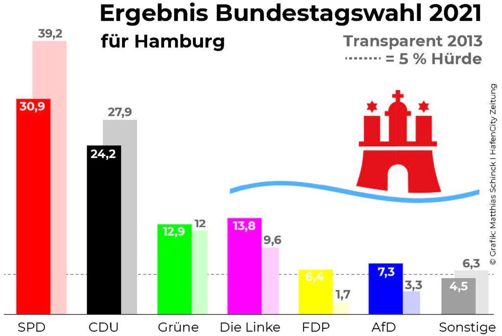 © statistikamt-nord.de
