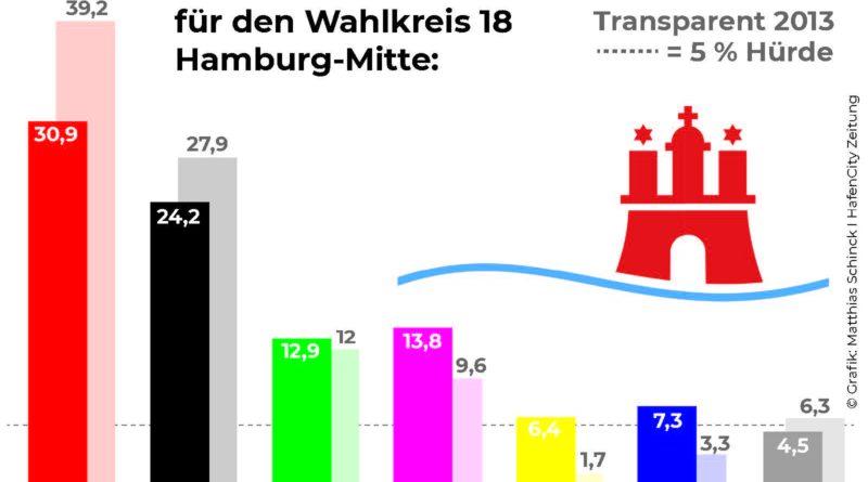 © statistik-nord.de